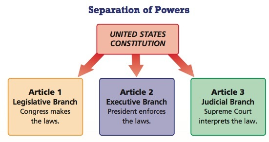 Separation of Powers - Our Constitutional Principles